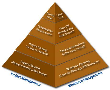 Management maryland md product resume